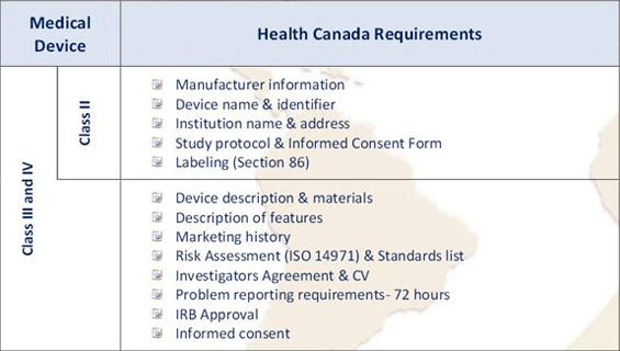 Health Canada Requirements