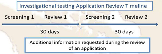 Investigational Testing Application Requirements