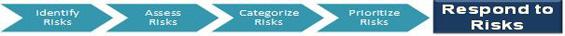 Responding to Risks
