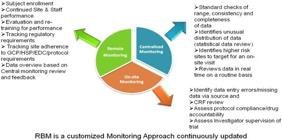RBM is a customized Monitoring Approach continuously updated
