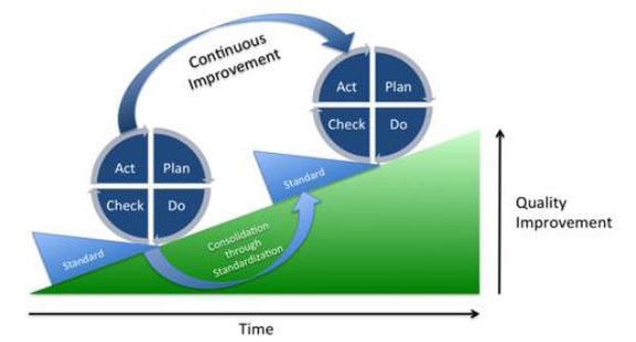 Quality Improvement over Time
